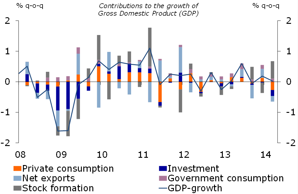 Figure 1: Stagnating GDP in 14Q1
