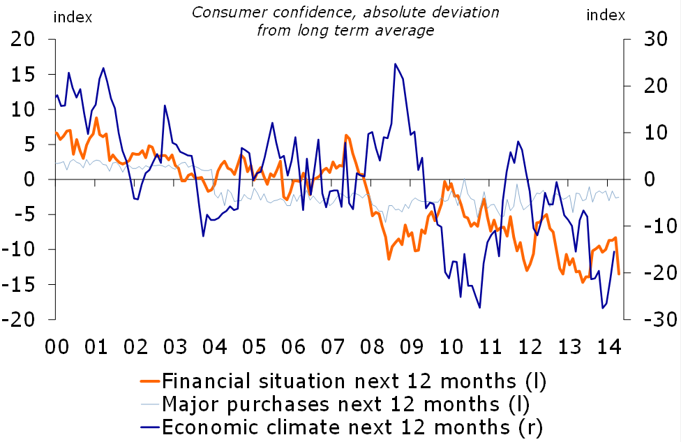 Figure 3: Still low consumer confidence