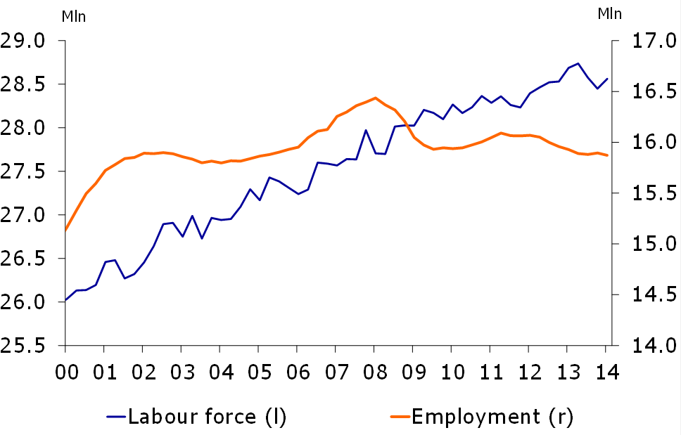 Figure 4: Increasing labour force and decreasing employment