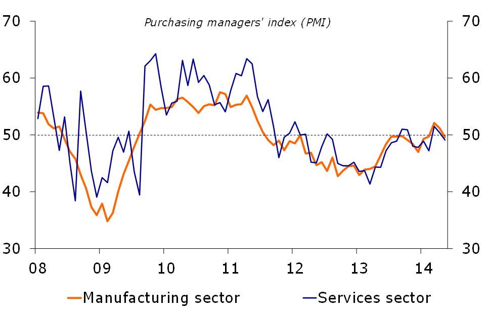 Figure 5: PMI's below 50 again
