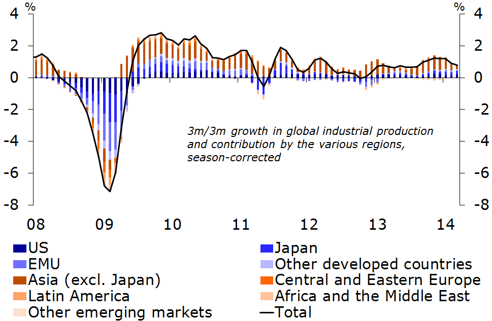 Figure 1: Declining growth in industrial production