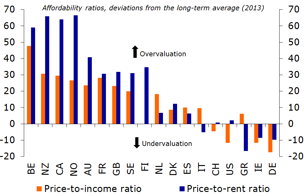 Figure 10: Significant differences in affordability ratios