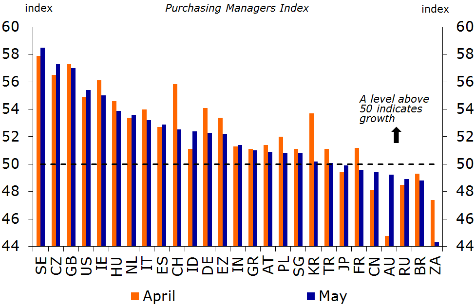 Figure 2: The Purchasing Managers Index