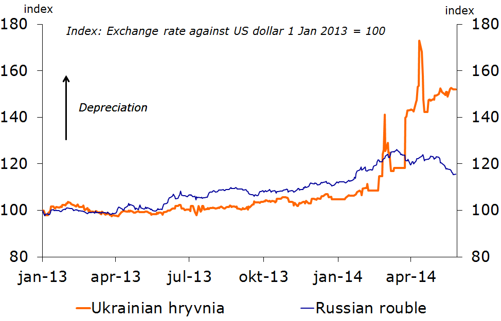 Figure 4: Currencies respond strongly to political developments