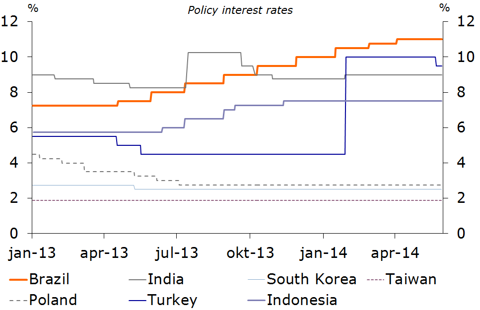 Figure 5: Monetary policy responses vary considerably from country to country …