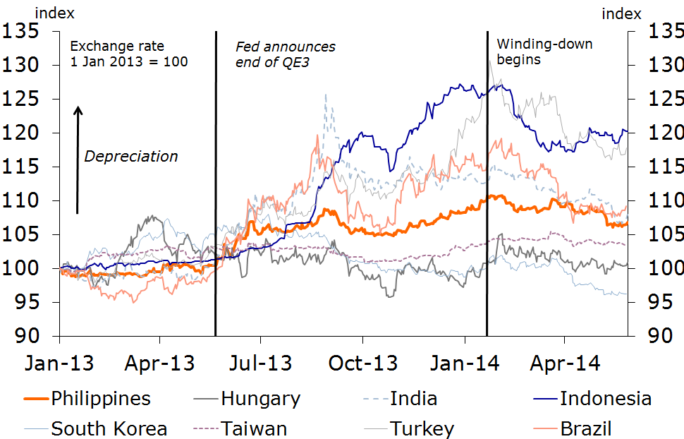 Figure 7: Investors once again more enthusiastic about emerging markets