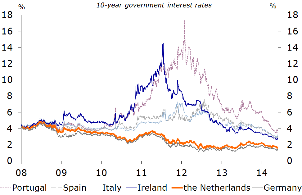 Figure 8: Government interest rates in eurozone lower than before the crisis