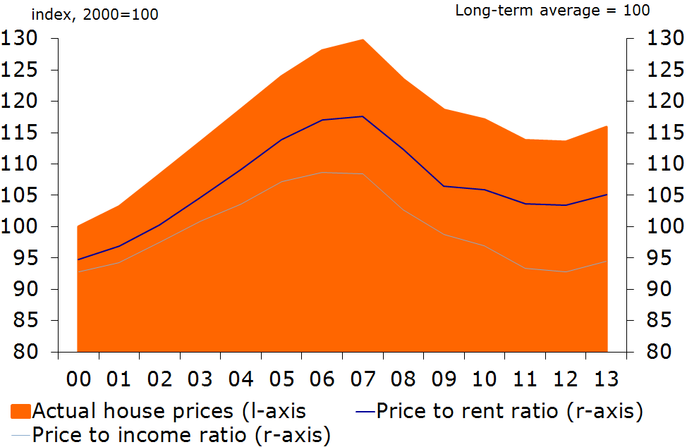Figure 9: Development of house prices and affordability ratios in OECD countries