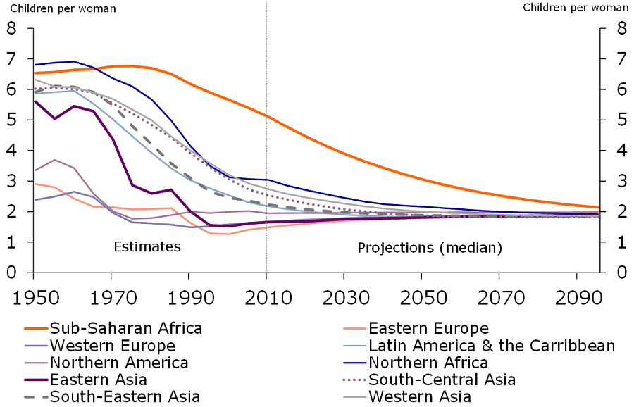Figure 2: Evolution of the fertility rate