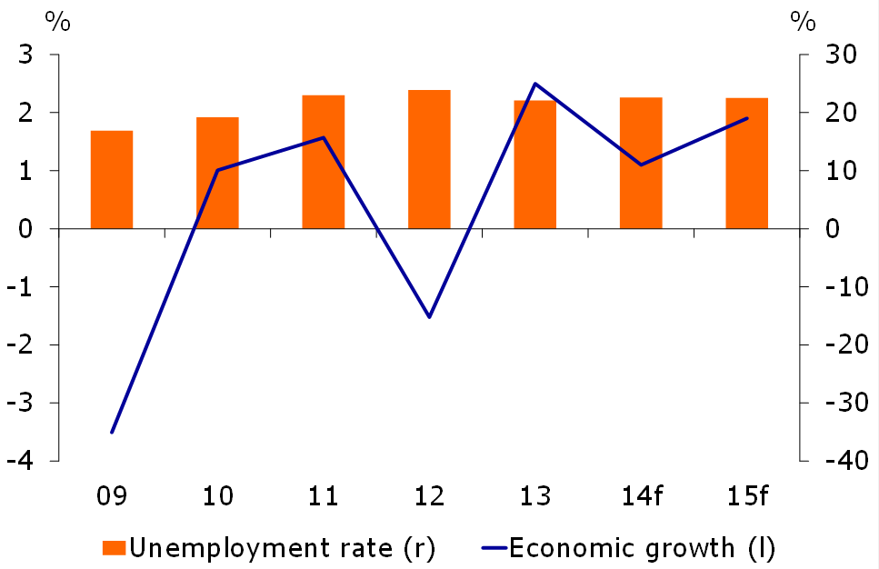 Figure 1: Economic growth expected to weaken