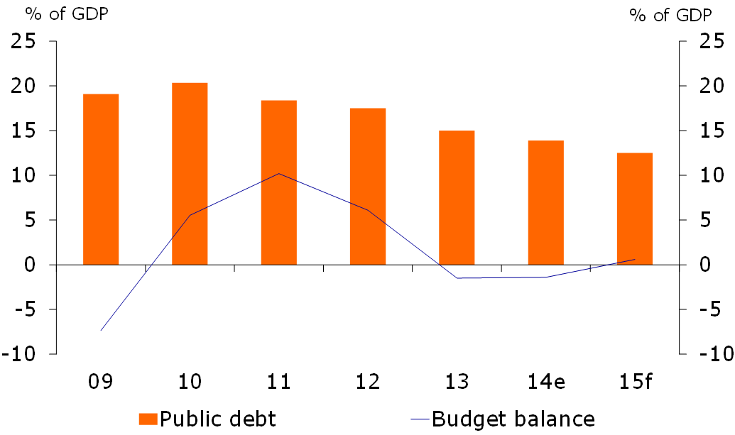 Figure 1: Budget balance into the red