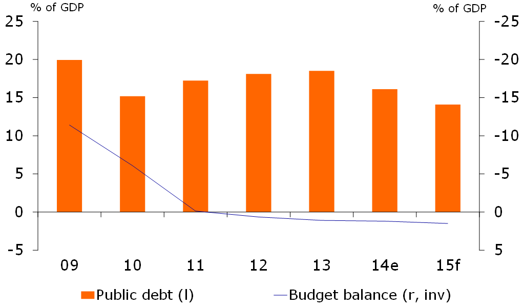 Figure 1: Public finances improve