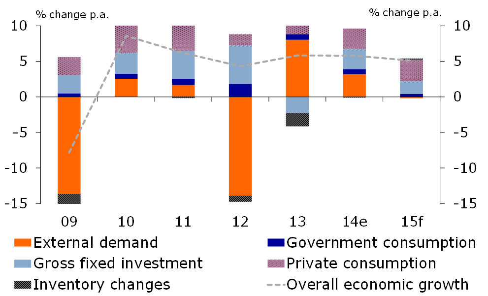 Figure 2: Economic growth decelerates