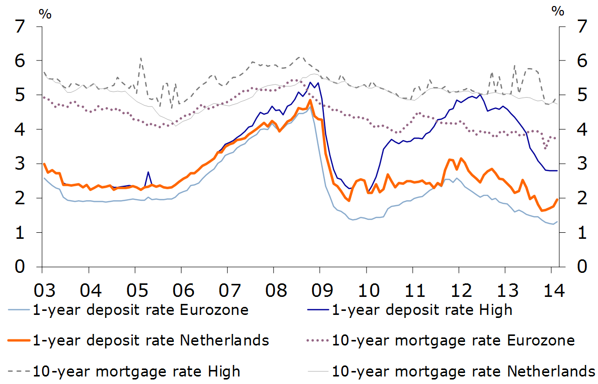 Deposit and mortgage rates