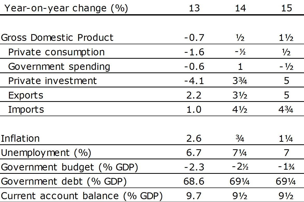 Economic expectations The Netherlands