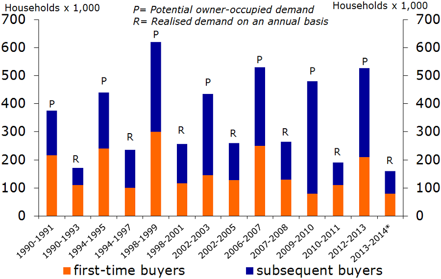 Figure 11: Potential demand and realised demand