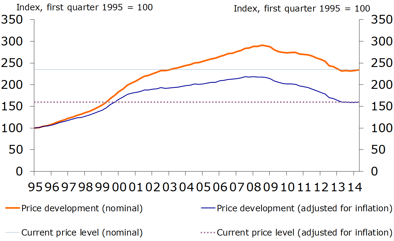 Figure 15: Nominal and real price trend
