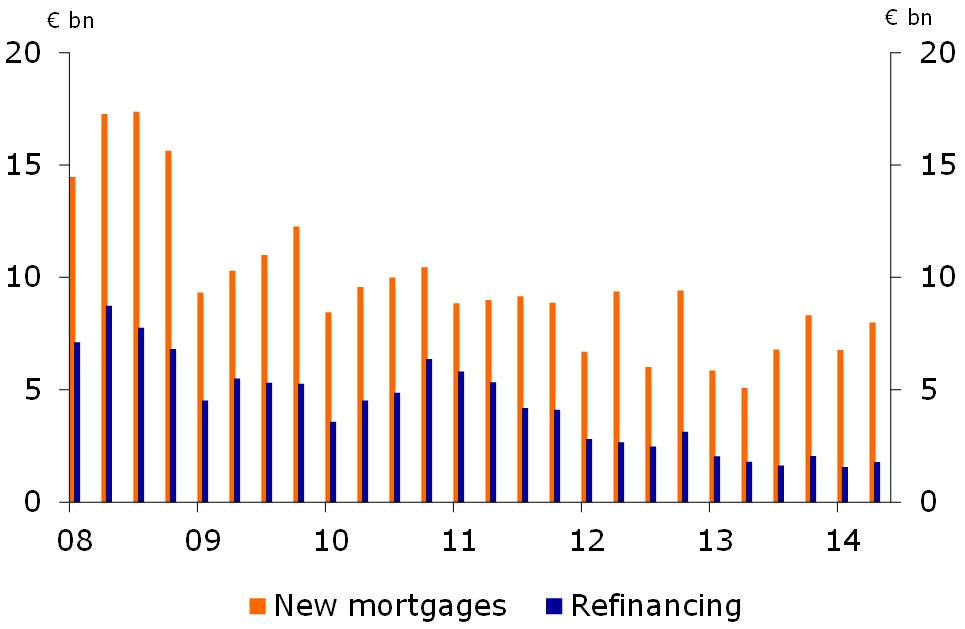 Figure 16: Mortgages issued 2008-2014 (in bn euro)