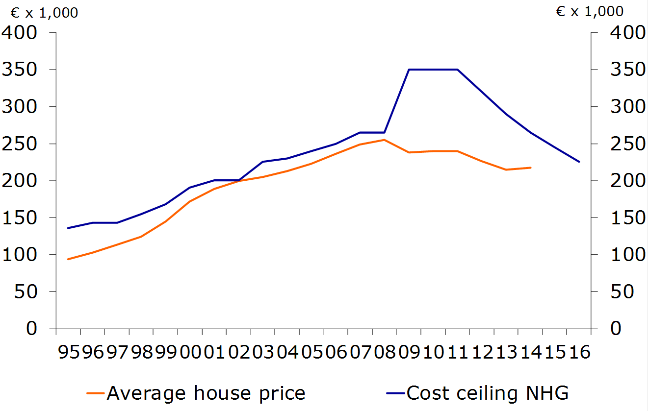 Figure 18: NHG limit and average purchase price