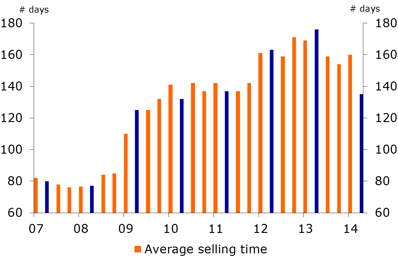 Figure 8: Decline in average selling time