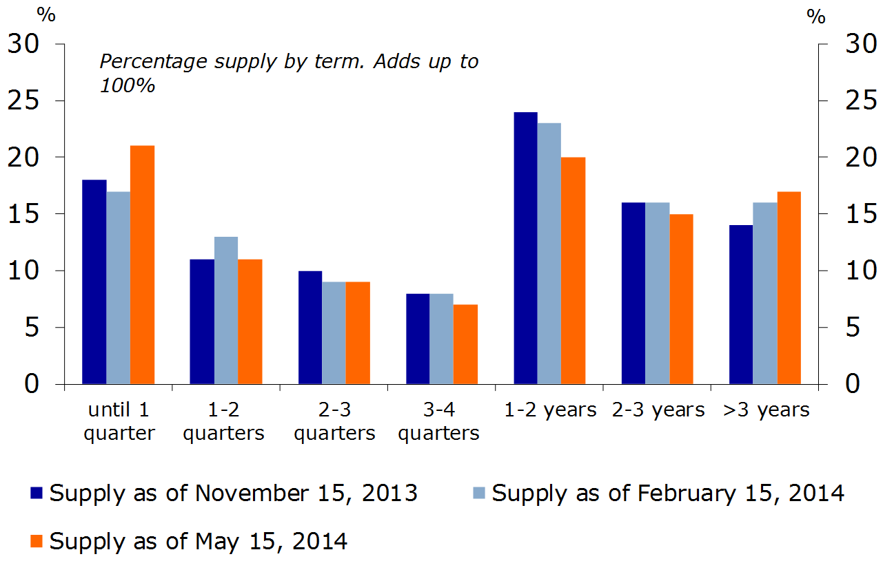 Figure 9: Slight drop in duration of supply