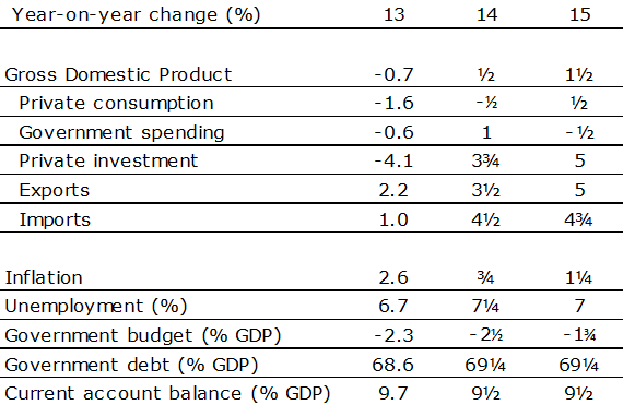 Table 1: Economic expectations The Netherlands