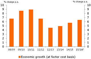 Figure 2: Growth continues to trend upwards