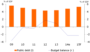 Figure 2: Public finances