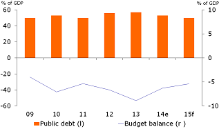 Figure 2: Public deficit soared