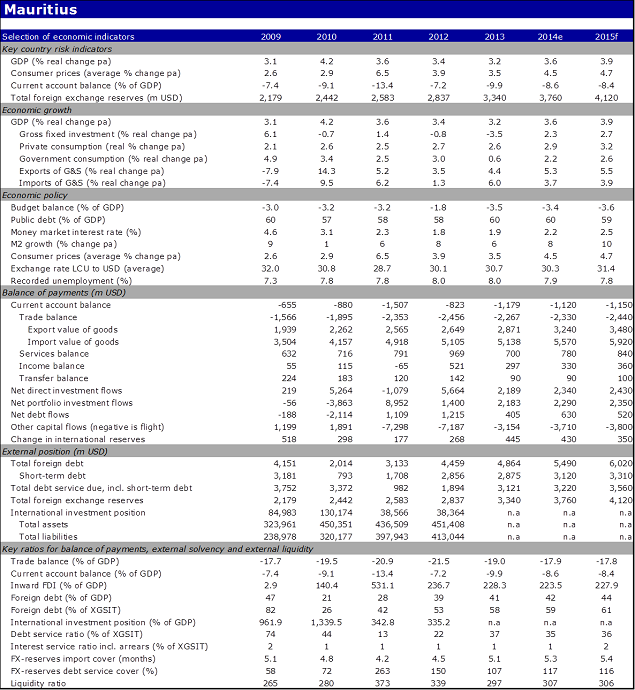 Economic indicators of Mauritius