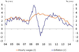 Figure 4: Hourly wage growth above inflation