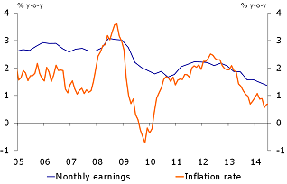 Figure 2: Wage growth still higher than inflation rate