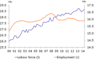 Figure 3: Slight employment growth in second quarter of 2014