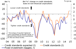 Figure 5: Credit standards loosened