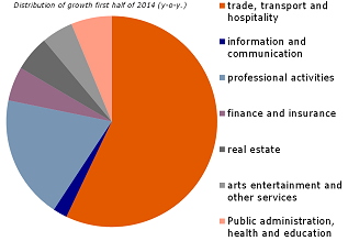 Figure 3: Break-down employment growth in services sector