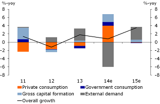 Figure 1: Growth performance