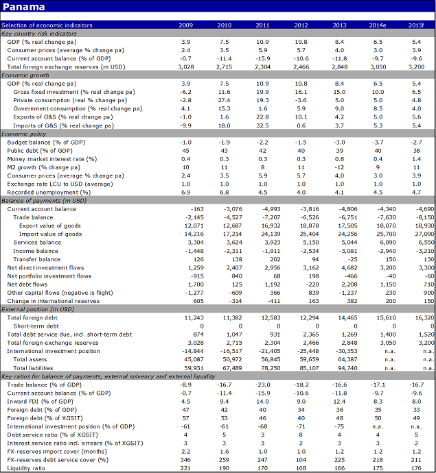 Economic indicators of Panama