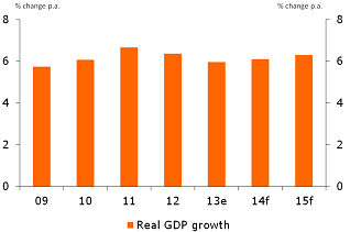Figure 1: Growth picking up very slightly