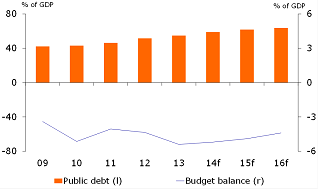 Figure 1: Public finances