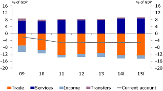 Figure 2: External finances