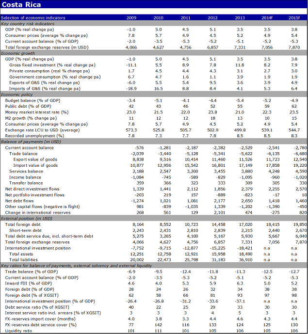 Economic indicators of Costa Rica