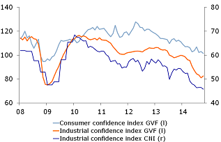 Figure 2: Confidence at 5 year lows