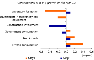 Figure 1: GDP growth driven by consumption and net exports