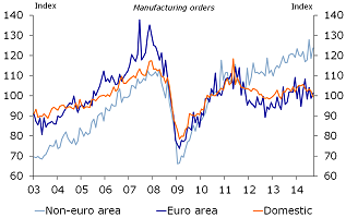 Figure 2: manufacturing orders driven by external demand