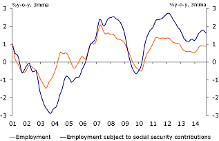 Figure 4: Employment growth is still strong
