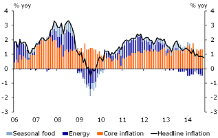 Figure 5: Inflation further down due to lower energy prices