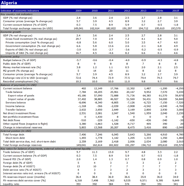 Economic indicators of Algeria