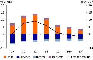 Figure 2: No more current account surpluses