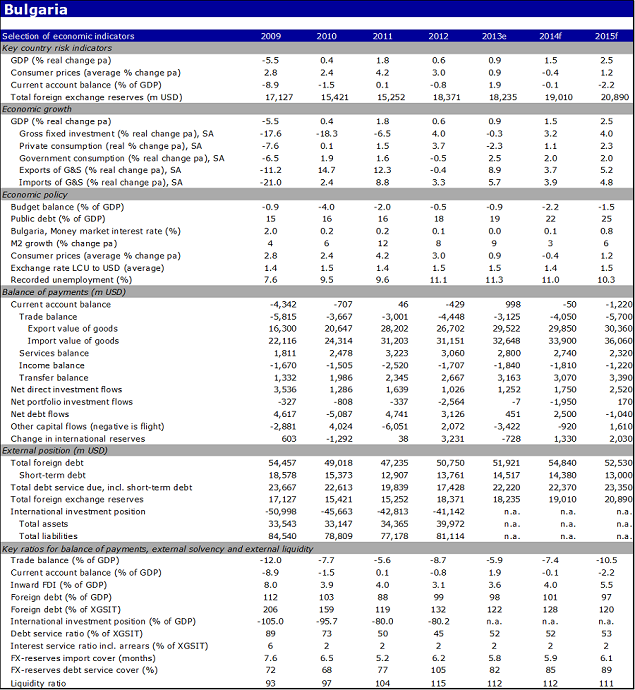 Economic indicators of Bulgaria