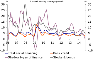 Figure 2: Credit growth